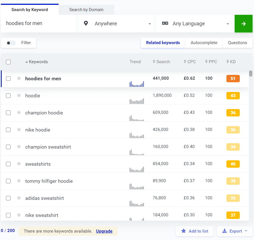 DropShipping Search Term